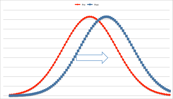 Shifting the bell curve-1.png