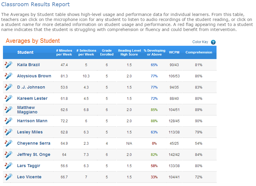 classroom_results_report
