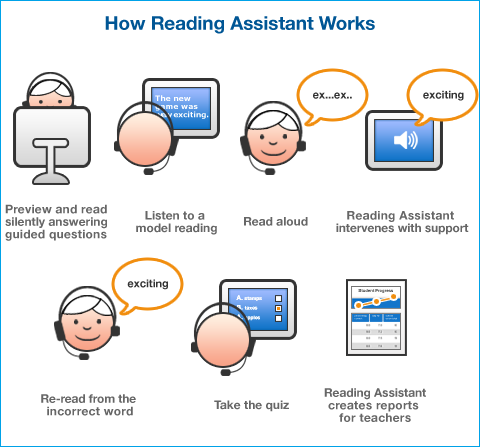 How-Reading-Assistant-Works-withborder.png