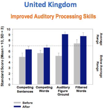 Improve Auditory Processing Skill