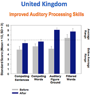 Improve Auditory Processing Skill