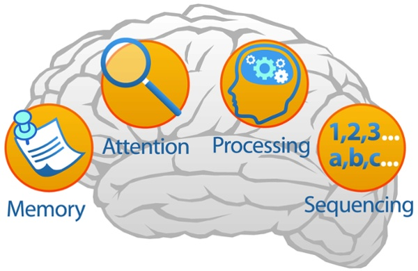 Memory attention processing sequencing